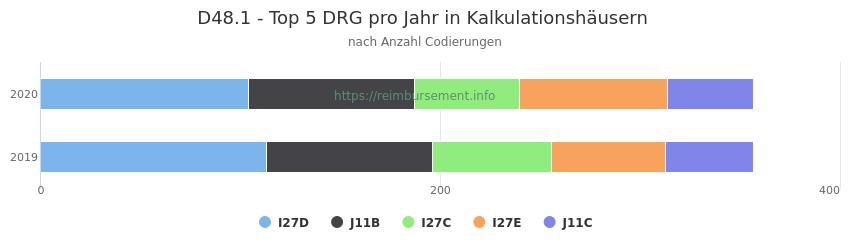 D48.1 Verteilung und Anzahl der zuordnungsrelevanten Fallpauschalen (DRG) zur Nebendiagnose (ICD-10 Codes) pro Jahr
