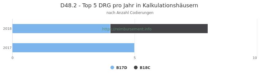 D48.2 Verteilung und Anzahl der zuordnungsrelevanten Fallpauschalen (DRG) zur Nebendiagnose (ICD-10 Codes) pro Jahr
