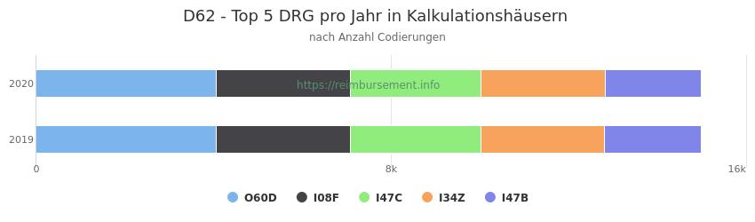 D62 Verteilung und Anzahl der zuordnungsrelevanten Fallpauschalen (DRG) zur Nebendiagnose (ICD-10 Codes) pro Jahr