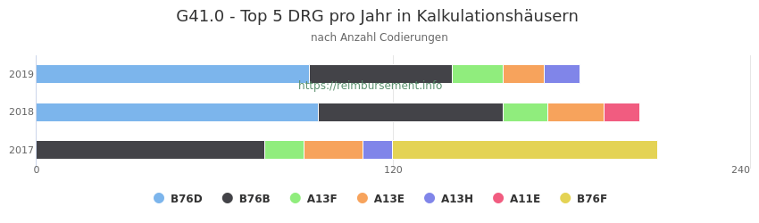 G41.0 Verteilung und Anzahl der zuordnungsrelevanten Fallpauschalen (DRG) zur Nebendiagnose (ICD-10 Codes) pro Jahr