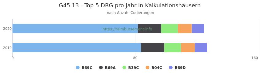 G45.13 Verteilung und Anzahl der zuordnungsrelevanten Fallpauschalen (DRG) zur Nebendiagnose (ICD-10 Codes) pro Jahr