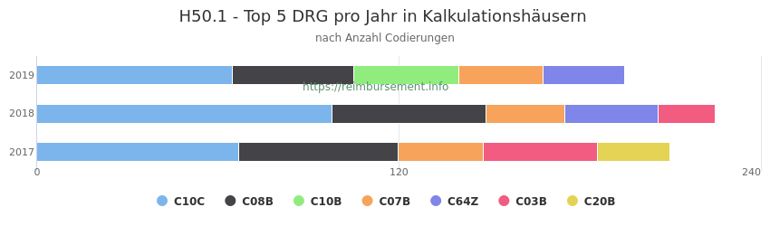 H50.1 Verteilung und Anzahl der zuordnungsrelevanten Fallpauschalen (DRG) zur Nebendiagnose (ICD-10 Codes) pro Jahr
