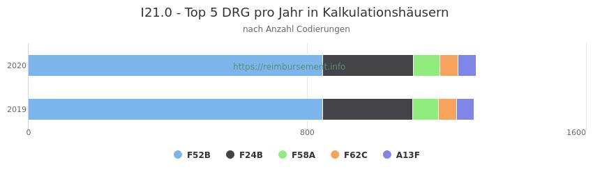 I21.0 Verteilung und Anzahl der zuordnungsrelevanten Fallpauschalen (DRG) zur Nebendiagnose (ICD-10 Codes) pro Jahr