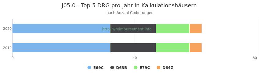 J05.0 Verteilung und Anzahl der zuordnungsrelevanten Fallpauschalen (DRG) zur Nebendiagnose (ICD-10 Codes) pro Jahr