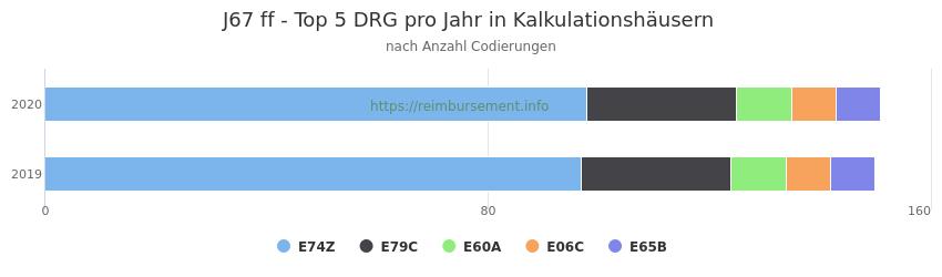 J67 Verteilung und Anzahl der zuordnungsrelevanten Fallpauschalen (DRG) zur Nebendiagnose (ICD-10 Codes) pro Jahr
