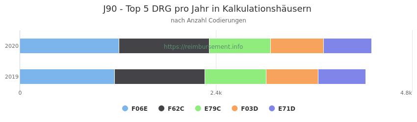 J90 Verteilung und Anzahl der zuordnungsrelevanten Fallpauschalen (DRG) zur Nebendiagnose (ICD-10 Codes) pro Jahr