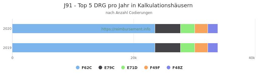 J91 Verteilung und Anzahl der zuordnungsrelevanten Fallpauschalen (DRG) zur Nebendiagnose (ICD-10 Codes) pro Jahr