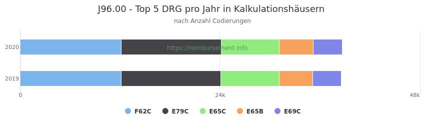 J96.00 Verteilung und Anzahl der zuordnungsrelevanten Fallpauschalen (DRG) zur Nebendiagnose (ICD-10 Codes) pro Jahr