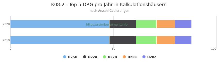 K08.2 Verteilung und Anzahl der zuordnungsrelevanten Fallpauschalen (DRG) zur Nebendiagnose (ICD-10 Codes) pro Jahr