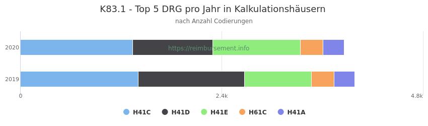 K83.1 Verteilung und Anzahl der zuordnungsrelevanten Fallpauschalen (DRG) zur Nebendiagnose (ICD-10 Codes) pro Jahr