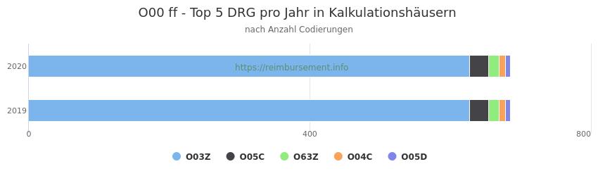 O00 Verteilung und Anzahl der zuordnungsrelevanten Fallpauschalen (DRG) zur Nebendiagnose (ICD-10 Codes) pro Jahr