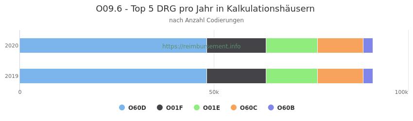 O09.6 Verteilung und Anzahl der zuordnungsrelevanten Fallpauschalen (DRG) zur Nebendiagnose (ICD-10 Codes) pro Jahr