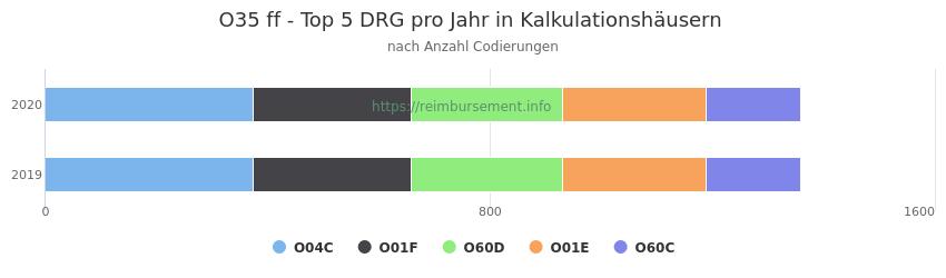 O35 Verteilung und Anzahl der zuordnungsrelevanten Fallpauschalen (DRG) zur Nebendiagnose (ICD-10 Codes) pro Jahr
