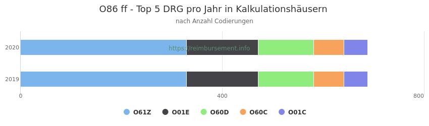O86 Verteilung und Anzahl der zuordnungsrelevanten Fallpauschalen (DRG) zur Nebendiagnose (ICD-10 Codes) pro Jahr