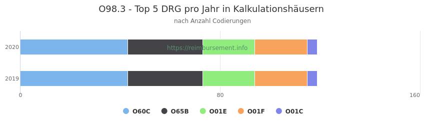 O98.3 Verteilung und Anzahl der zuordnungsrelevanten Fallpauschalen (DRG) zur Nebendiagnose (ICD-10 Codes) pro Jahr