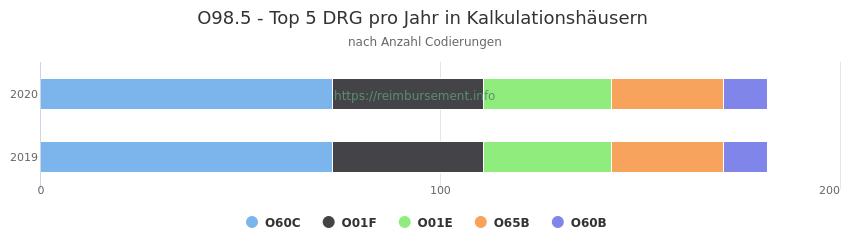 O98.5 Verteilung und Anzahl der zuordnungsrelevanten Fallpauschalen (DRG) zur Nebendiagnose (ICD-10 Codes) pro Jahr