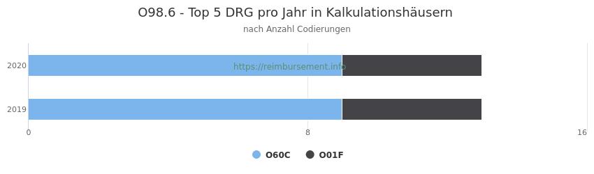 O98.6 Verteilung und Anzahl der zuordnungsrelevanten Fallpauschalen (DRG) zur Nebendiagnose (ICD-10 Codes) pro Jahr