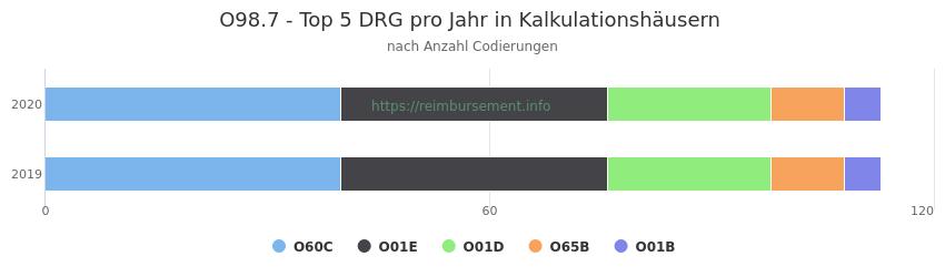 O98.7 Verteilung und Anzahl der zuordnungsrelevanten Fallpauschalen (DRG) zur Nebendiagnose (ICD-10 Codes) pro Jahr