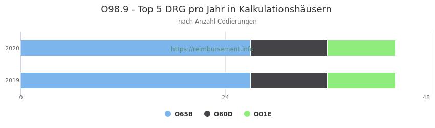 O98.9 Verteilung und Anzahl der zuordnungsrelevanten Fallpauschalen (DRG) zur Nebendiagnose (ICD-10 Codes) pro Jahr