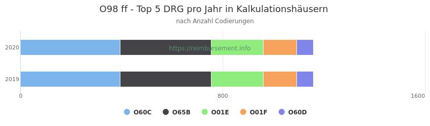 O98 Verteilung und Anzahl der zuordnungsrelevanten Fallpauschalen (DRG) zur Nebendiagnose (ICD-10 Codes) pro Jahr