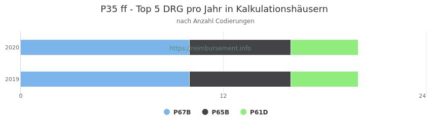 P35 Verteilung und Anzahl der zuordnungsrelevanten Fallpauschalen (DRG) zur Nebendiagnose (ICD-10 Codes) pro Jahr