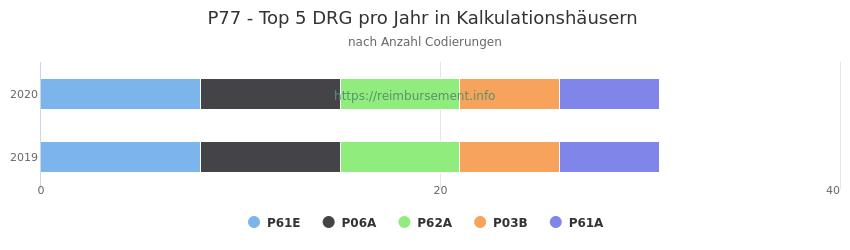 P77 Verteilung und Anzahl der zuordnungsrelevanten Fallpauschalen (DRG) zur Nebendiagnose (ICD-10 Codes) pro Jahr