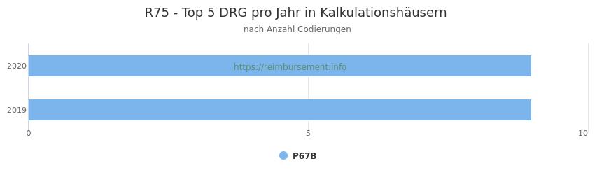 R75 Verteilung und Anzahl der zuordnungsrelevanten Fallpauschalen (DRG) zur Nebendiagnose (ICD-10 Codes) pro Jahr