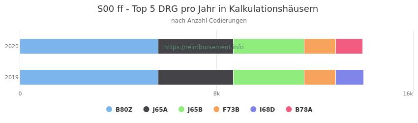 S00 Verteilung und Anzahl der zuordnungsrelevanten Fallpauschalen (DRG) zur Nebendiagnose (ICD-10 Codes) pro Jahr