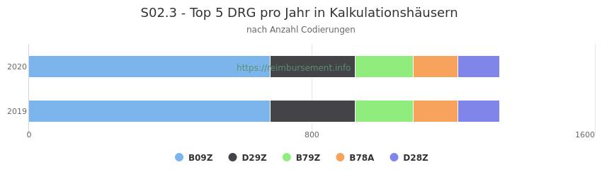 S02.3 Verteilung und Anzahl der zuordnungsrelevanten Fallpauschalen (DRG) zur Nebendiagnose (ICD-10 Codes) pro Jahr