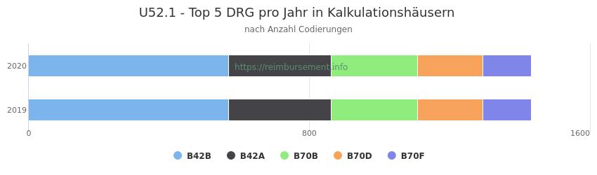 U52.1 Verteilung und Anzahl der zuordnungsrelevanten Fallpauschalen (DRG) zur Nebendiagnose (ICD-10 Codes) pro Jahr