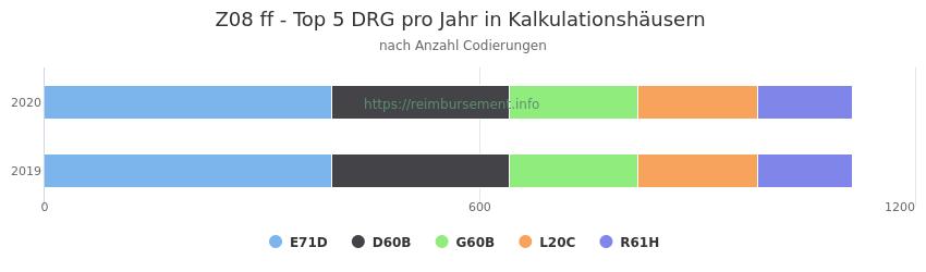 Z08 Verteilung und Anzahl der zuordnungsrelevanten Fallpauschalen (DRG) zur Nebendiagnose (ICD-10 Codes) pro Jahr
