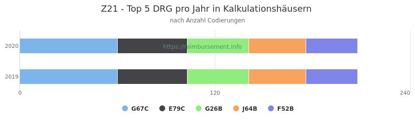 Z21 Verteilung und Anzahl der zuordnungsrelevanten Fallpauschalen (DRG) zur Nebendiagnose (ICD-10 Codes) pro Jahr