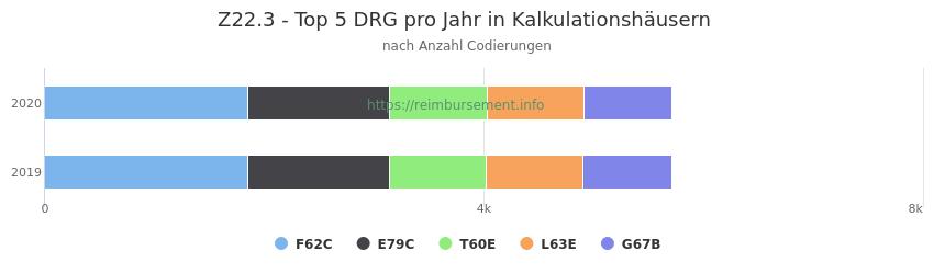 Z22.3 Verteilung und Anzahl der zuordnungsrelevanten Fallpauschalen (DRG) zur Nebendiagnose (ICD-10 Codes) pro Jahr