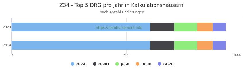 Z34 Verteilung und Anzahl der zuordnungsrelevanten Fallpauschalen (DRG) zur Nebendiagnose (ICD-10 Codes) pro Jahr