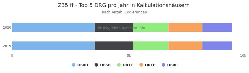 Z35 Verteilung und Anzahl der zuordnungsrelevanten Fallpauschalen (DRG) zur Nebendiagnose (ICD-10 Codes) pro Jahr