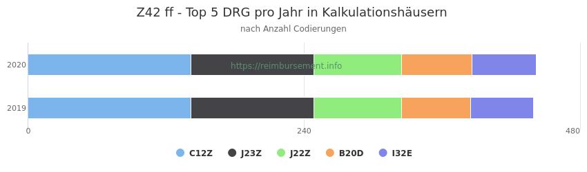 Z42 Verteilung und Anzahl der zuordnungsrelevanten Fallpauschalen (DRG) zur Nebendiagnose (ICD-10 Codes) pro Jahr