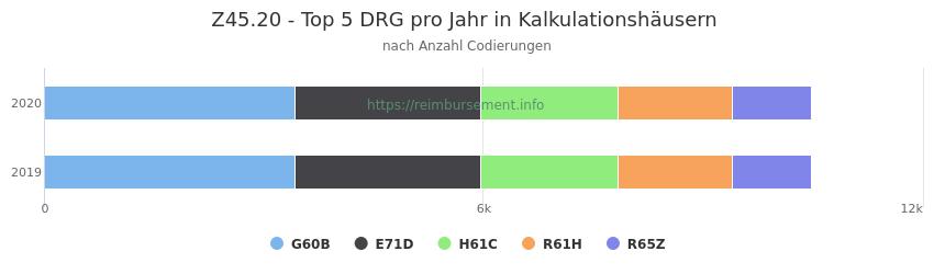 Z45.20 Verteilung und Anzahl der zuordnungsrelevanten Fallpauschalen (DRG) zur Nebendiagnose (ICD-10 Codes) pro Jahr