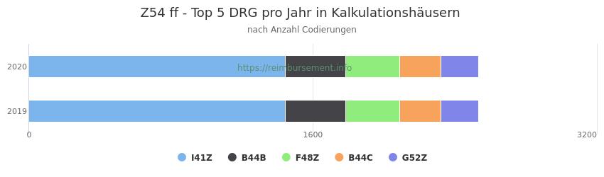 Z54 Verteilung und Anzahl der zuordnungsrelevanten Fallpauschalen (DRG) zur Nebendiagnose (ICD-10 Codes) pro Jahr