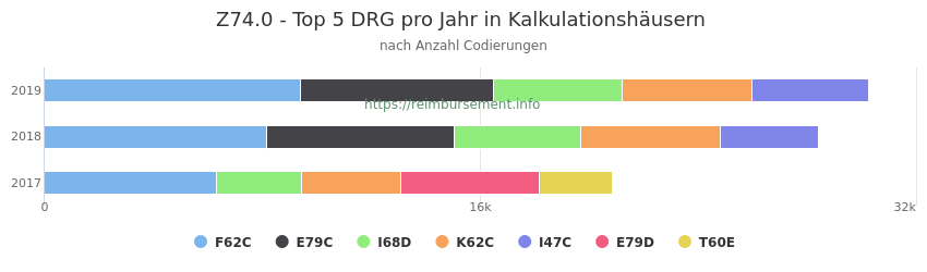 Z74.0 Verteilung und Anzahl der zuordnungsrelevanten Fallpauschalen (DRG) zur Nebendiagnose (ICD-10 Codes) pro Jahr