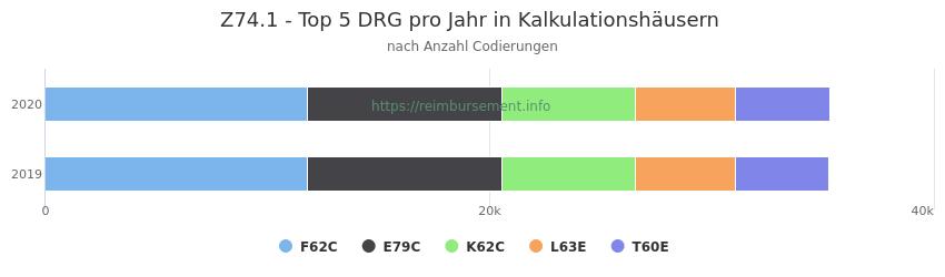 Z74.1 Verteilung und Anzahl der zuordnungsrelevanten Fallpauschalen (DRG) zur Nebendiagnose (ICD-10 Codes) pro Jahr