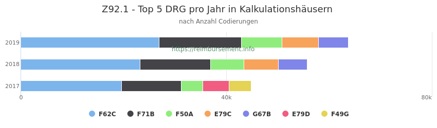 Z92.1 Verteilung und Anzahl der zuordnungsrelevanten Fallpauschalen (DRG) zur Nebendiagnose (ICD-10 Codes) pro Jahr