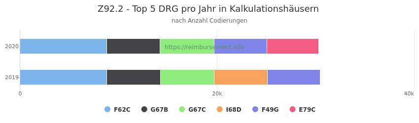 Z92.2 Verteilung und Anzahl der zuordnungsrelevanten Fallpauschalen (DRG) zur Nebendiagnose (ICD-10 Codes) pro Jahr