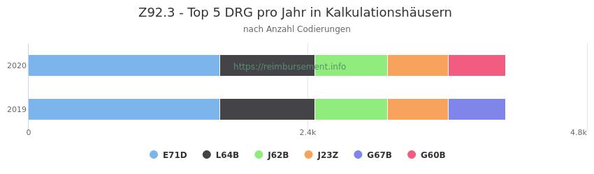 Z92.3 Verteilung und Anzahl der zuordnungsrelevanten Fallpauschalen (DRG) zur Nebendiagnose (ICD-10 Codes) pro Jahr