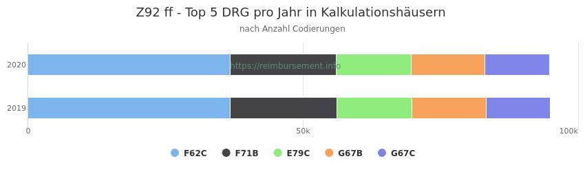 Z92 Verteilung und Anzahl der zuordnungsrelevanten Fallpauschalen (DRG) zur Nebendiagnose (ICD-10 Codes) pro Jahr