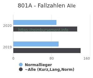 Anzahl aller Patienten und Normallieger mit der DRG 801A