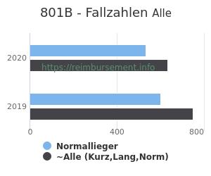 Anzahl aller Patienten und Normallieger mit der DRG 801B