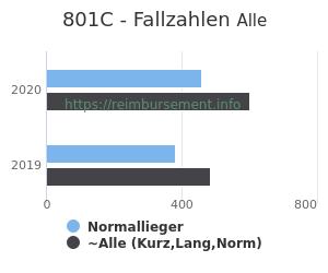 Anzahl aller Patienten und Normallieger mit der DRG 801C