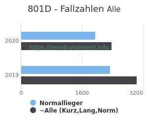 Anzahl aller Patienten und Normallieger mit der DRG 801D