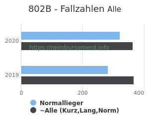 Anzahl aller Patienten und Normallieger mit der DRG 802B