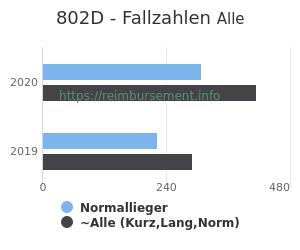 Anzahl aller Patienten und Normallieger mit der DRG 802D